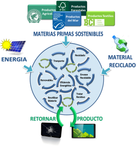 Esquema de producción sostenible basado en economía circular