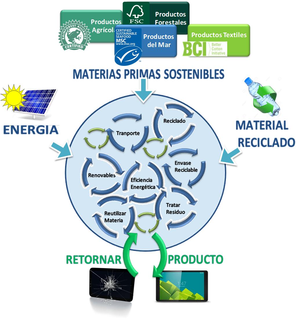 Esquema de producci´´on sostenible basado en economía circular