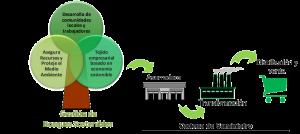 Bosques Sostenibles