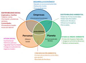 Ciclo Sostenible basado en economía circular